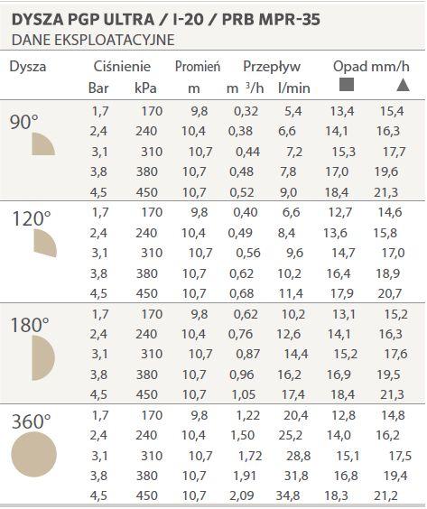 Dysza MPR-35 specyfikacja