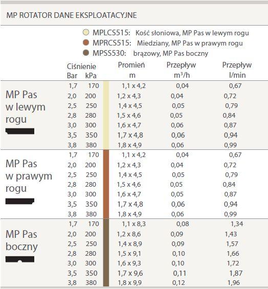MP Rotator dane eksploatacyjne