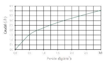 specyfikacja linii kroplujących