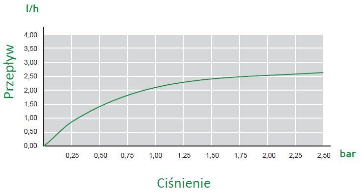 linie Flatline dane