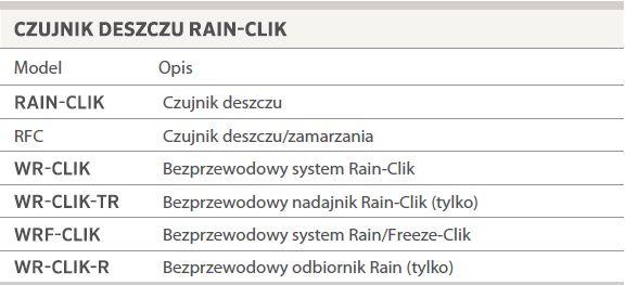 czujnik deszczu Rain-Clik