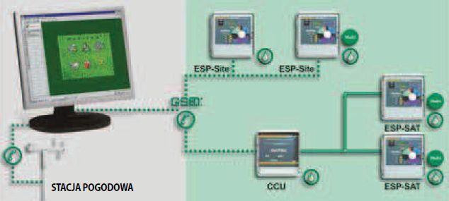 system MAXICOM